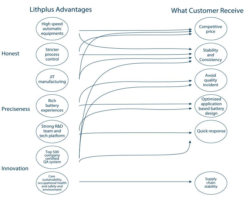Company Overview - About Suppo - SUPPO | Union Suppo Battery